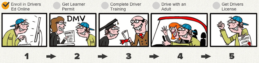 Complete drivers ed online to get drivers license