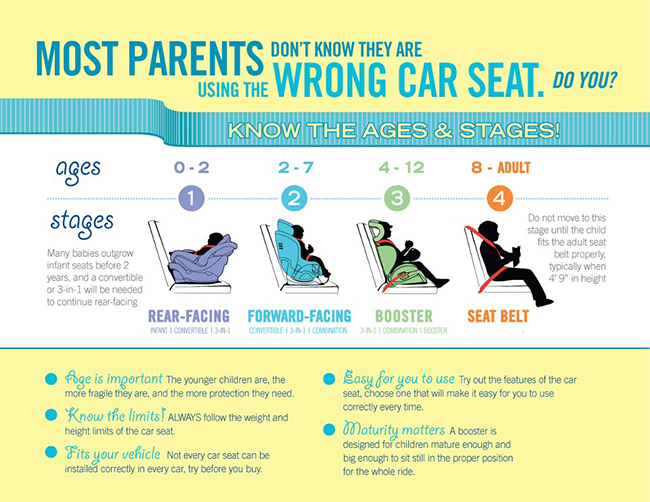 Choosing The Right Child Car Seat