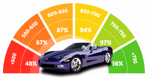 What Kind Of Credit Score To Buy A Car >> Checking Your Credit Score Before Buying A Car By Improv
